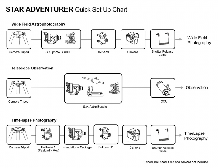 Sky-Watcher Star Adventurer Set Up Guide